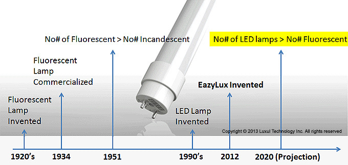 Energy efficient lighting innovations timeline